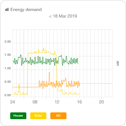 3. engage energy demand